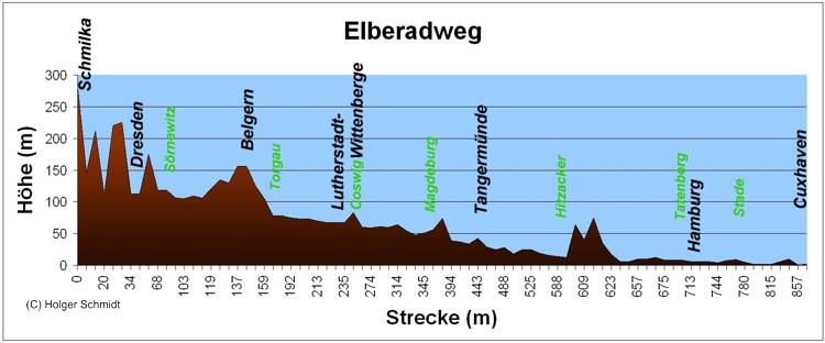 Zoom Eines Bildes Oder Einer Karte Hohenprofil Des Elbe